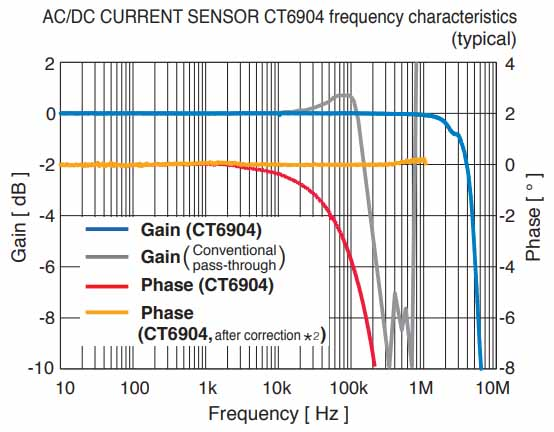 AC/DC CURRENT SENSOR CT6904 frequency characteristics (typical)