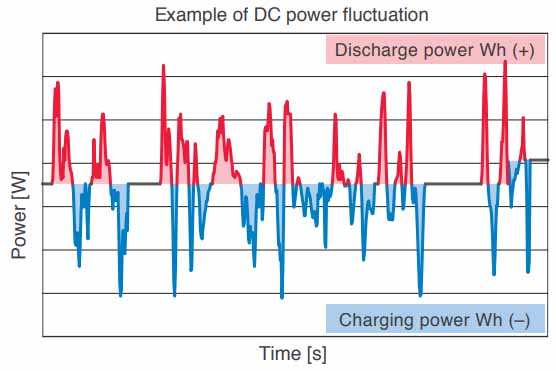 Example of DC power fluctuation