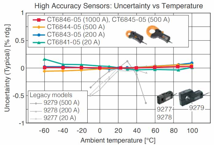 High Accuracy Sensors: Uncertainty vs Temperature